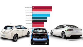 Her er rekkevidden på elbilene du kan kjøpe nå