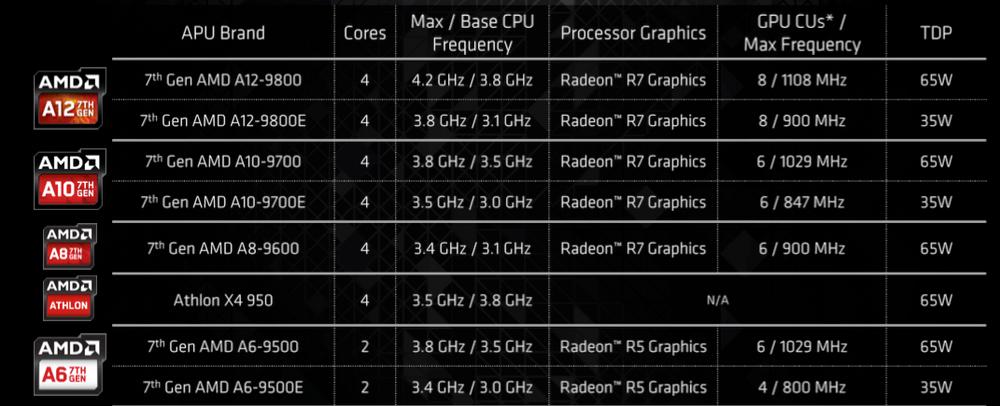 Noen av APU-ene AMD lanserer i Bristol Ridge-familien.