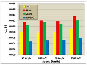 Figuren viser rullemotstandskoeffisient for fire typer dekk, der MCPR er et «standard» personbildekk og BLUECO er et elbil-dekk fra Continental. Måleresultatene er middelverdier for 80 ulike veidekker. I snitt har elbil-dekket en rullemotstand som er ca. 40 prosent lavere enn det normale dekket. Det kan gi en reduksjon i energiforbruk på 12-16 prosent i bytrafikk og 4-8 prosent på landevei.