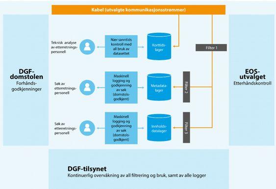 Denne skjematiske tegningen viser hvordan Lysne II-utvalget mener det digitale grenseforsvaret bør se ut (klikk på bildet for større versjon).