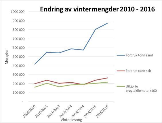 Det ble saltet dobbelt så mye på norske vinterveger i vinter som for seks år siden, viser tall fra Vegdirektoratet.