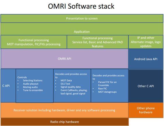 OMRI (Open Mobile Radio Interface) er primært et teknisk grensesnitt som standardiserer kommunikasjonen mellom radiobrikkesettet til en smartmobil og mobilapper. Diagrammet over skisserer programvarestakken til OMRI på en Android-enhet.