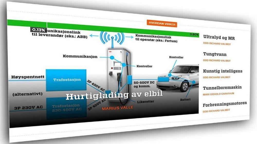 Nytt på TU.no: Hvordan virker en forbrenningsmotor annerledes enn en elbil-motor? Hva er egentlig kunstig intelligens? TU.no oppretter en ny seksjon for dybdeartikler om hvordan ting virker.