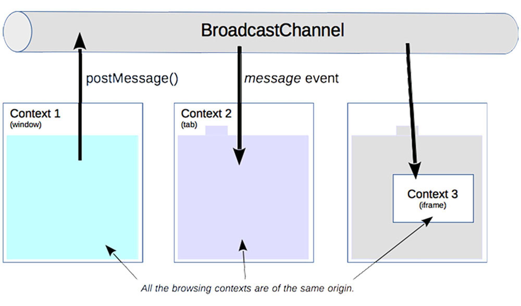 BroadcastChannel åpner for meldingsutveksling mellom faner, men også med andre nettleservinduer og iframes.