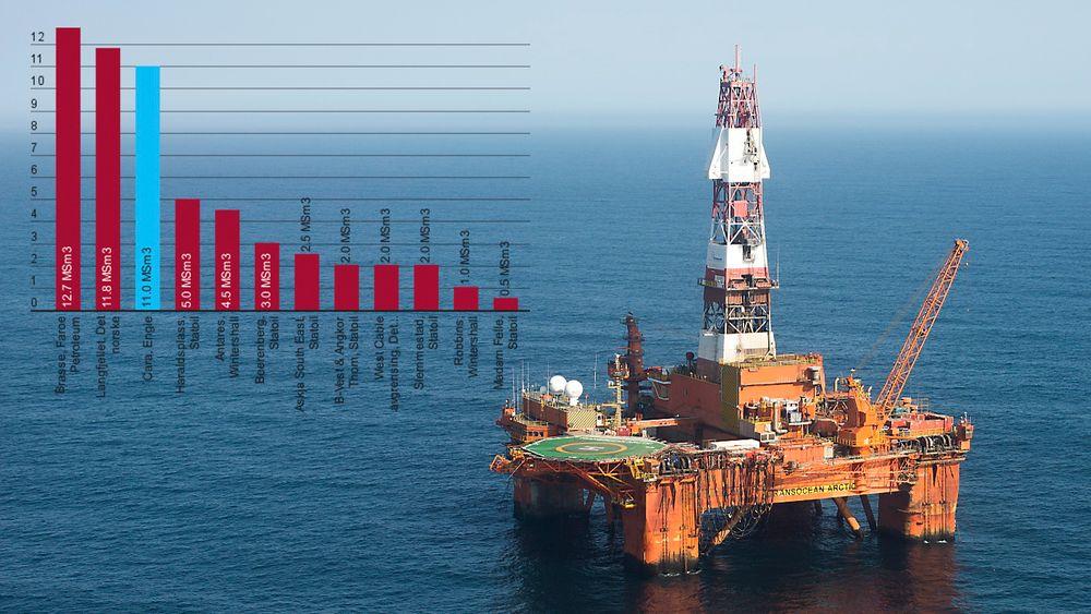 Cara-funnet til Engie er det tredje største til nå i år, og kan inneholde opp mot 70 millioner fat olje.