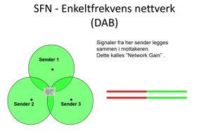 En frekvens: SFN - Single Frequency Network bruker bare en frekvens, men så lenge signalene som mottas kommer alt for langt unna kan de benyttes til å forsterke hverandre.
