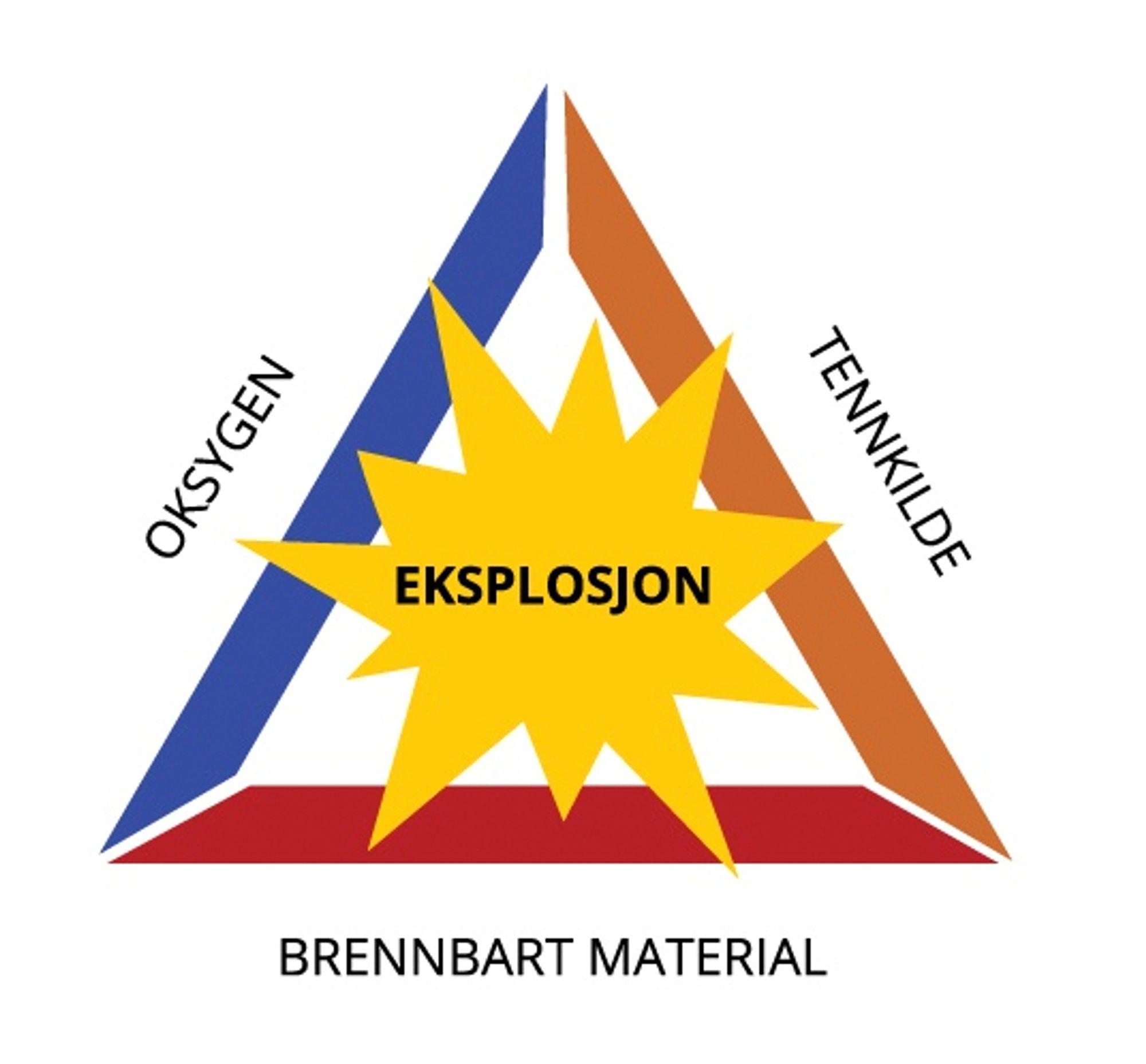 Brann- og eksplosjonstrekanten.
