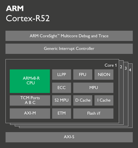 Blokkdiagram for ARM Cortex-R52.