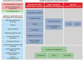 Rammeverk for kjøretøyretningslinjer utgitt av det amerikanske transportdepartementet.
