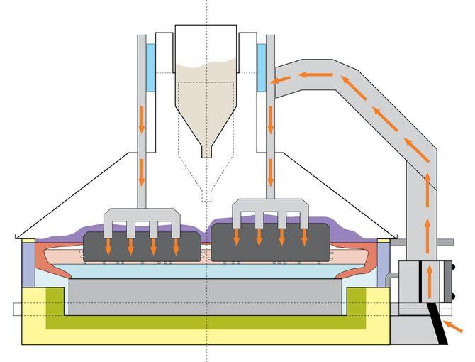 Elektrolysecelle: Skissen viser et tverrsnitt av en elektrolysecelle, hvor to rekker med anoder senkes ned i en smelte av kryolitt og fluorid. Ved å kjøre likestrøm (oransje piler) gjennom anoden og over i katoden reagerer oksygenet i råstoffet aluminiumoksid med karbonet i anoden og frigjør rent aluminium.