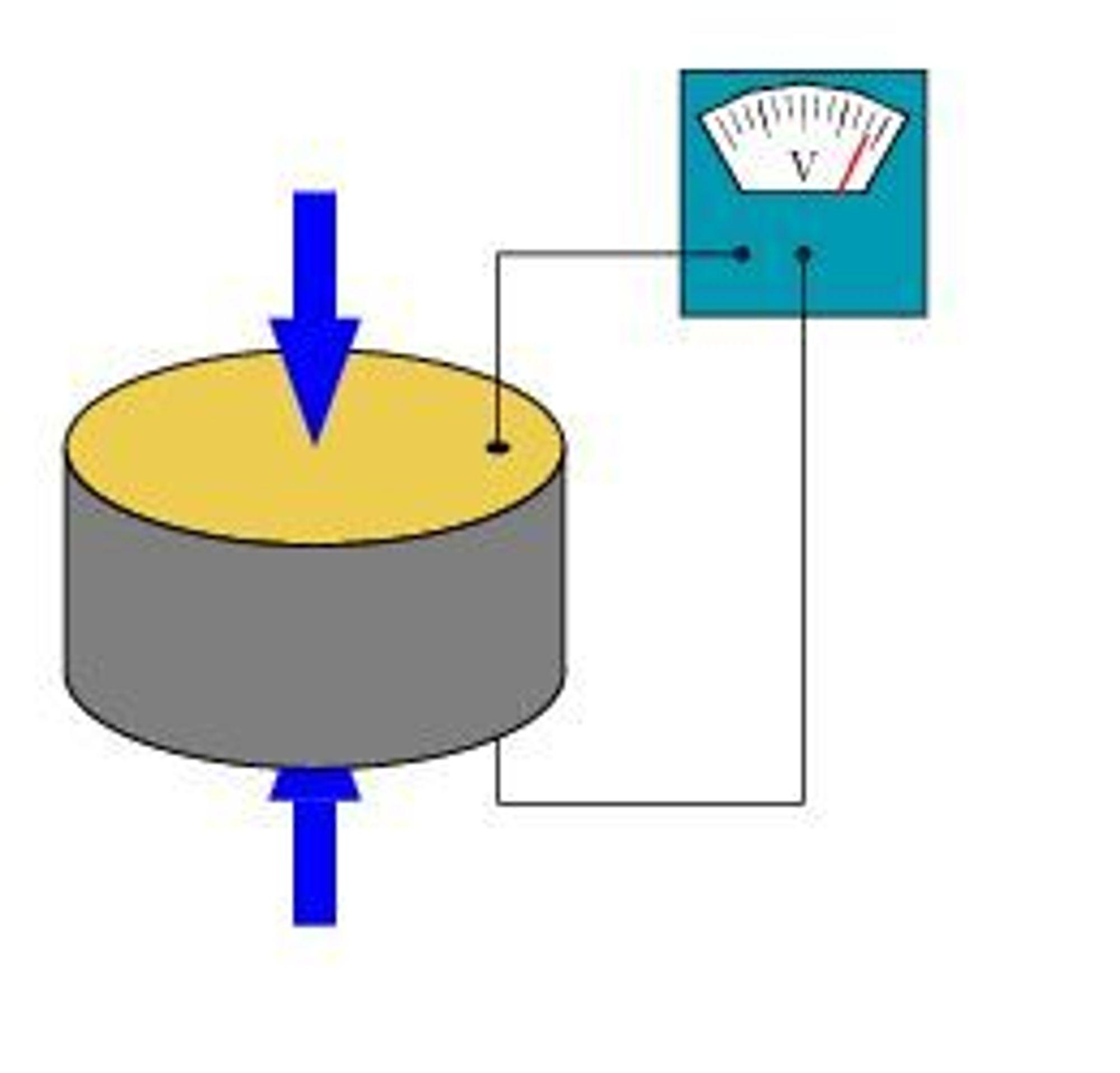 Når piezoelektriske materialer trykkes sammen, genereres en spenning.