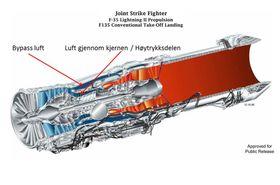 F135-motoren som sitter i F-35.