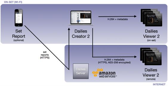 Slik er Dailies-systemet til Drylab koblet sammen.