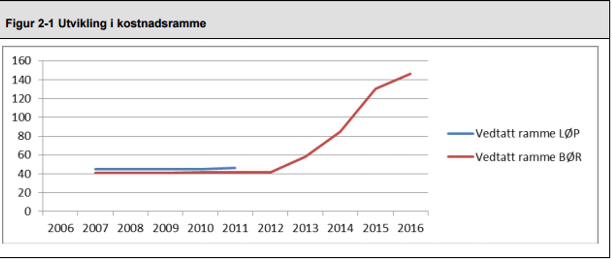 Kommunerevisjonen i Bærum kommune kommer med knusende kritikk av prosessen rundt innføringen av det nye økonomisystemet i kommunen. Økonomisystemet endte til slutt 256 prosent over vedtatt budsjett på rundt 40 millioner kroner.
