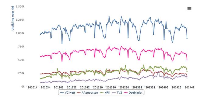 Ledende norske nettmedier: Antall daglige forsidebrukere fra begynnelsen av 2010 til slutten av 2014 (kilde: tnslistene.no).