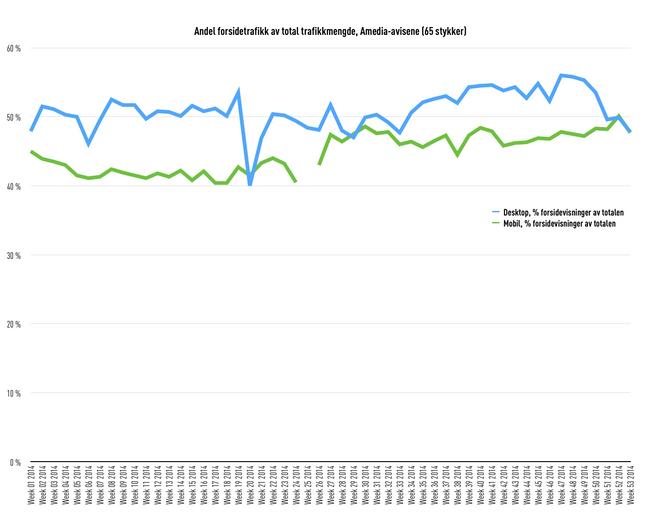 Amedia-aviser (65), andel forsidetrafikk av total trafikk, desktop og mobil, 2014. (Kilde: Amedia).