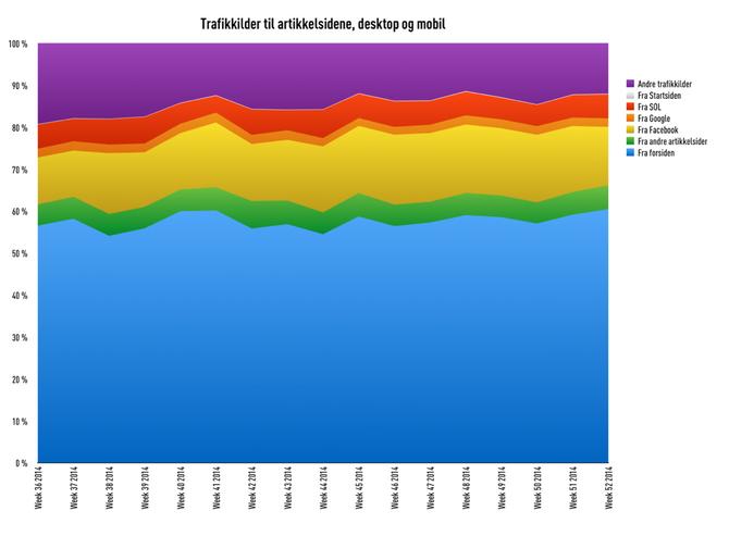 Trafikkilder til artikkelsider, prosentandeler, Amedias aviser, uke 36–52 2014 (kilde: Amedia)