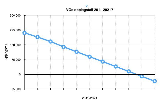 FRAMTIDA FOR VG PÅ PAPIR? Rundt 2020 vil VG runde null i opplag.