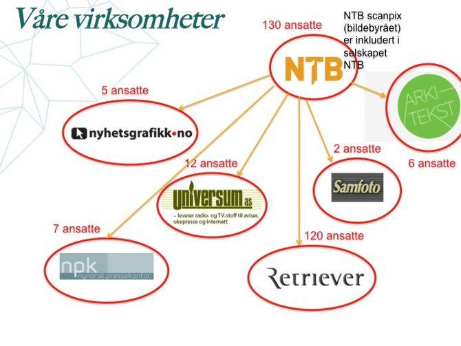 NYE TJENESTER: En oversikt over «dagens» NTB med virksomheter og datterselskaper.