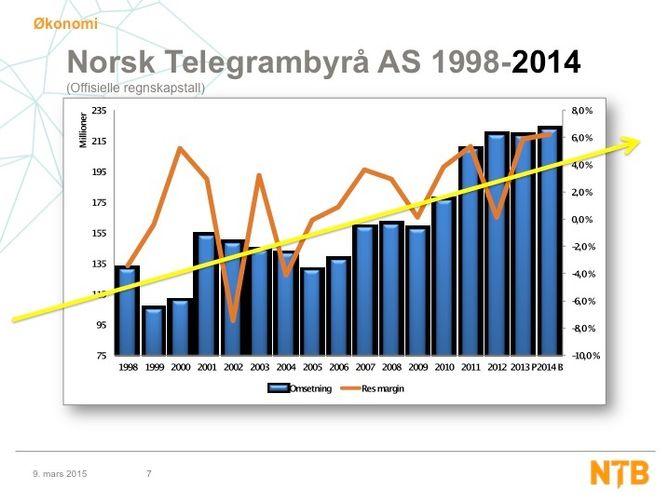 VEKST: Fra NTBs egen presentasjon av firmaet. For 15 år siden lå byrået på under 100 millioner i omsetning.