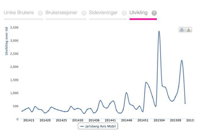 VOKSER: Slk har trafikkutviklingen vært for Jarlsberg Avis - på mobil. Med en markant økning utover vinter og vår i år.