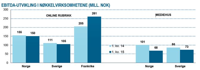 (Fra Schibsteds resultatrapport)