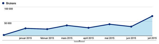 Google Analytics og antall unike brukere per måned for desember til og med juli. (Trykk for større bilde).
