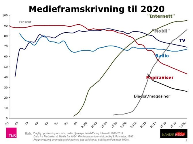 ...OG SLIK SPÅR TNS at de neste fem årene blir. (Trykk på bildet for større versjon).