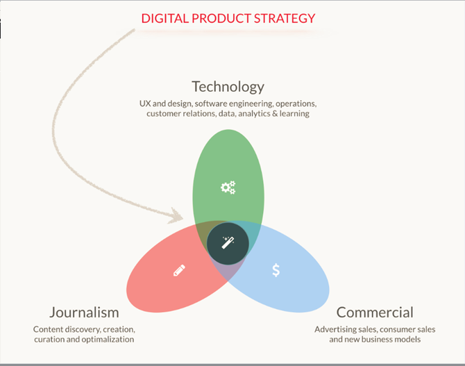KOMBINASJONEN av dataanalyse, kommersiell tankegang og redaksjonelt produkt ligger bak VG+-suksessen.