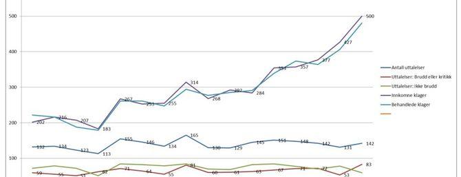 PFU-statistikken for 2000-2015. Sterk økning i antall klager - nå også i antall fellelser.