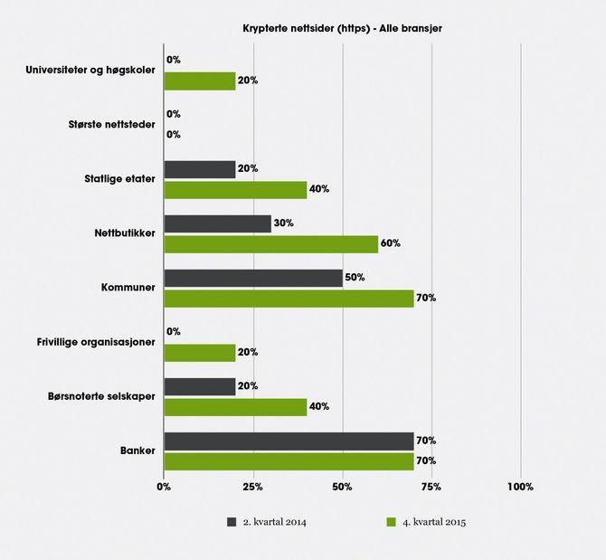 DETTE VISER NETLIFES «temperaturmåling» for krypteringsgraden på norske nettaviser. Nettavisene sorterer under kategorien «største nettsteder». (TRYKK PÅ BILDET for større versjon)