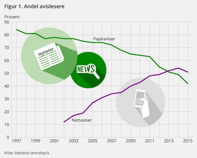 En av mange grafer fra SSBs mediebarometer, som ble lansert torsdag 14. april.