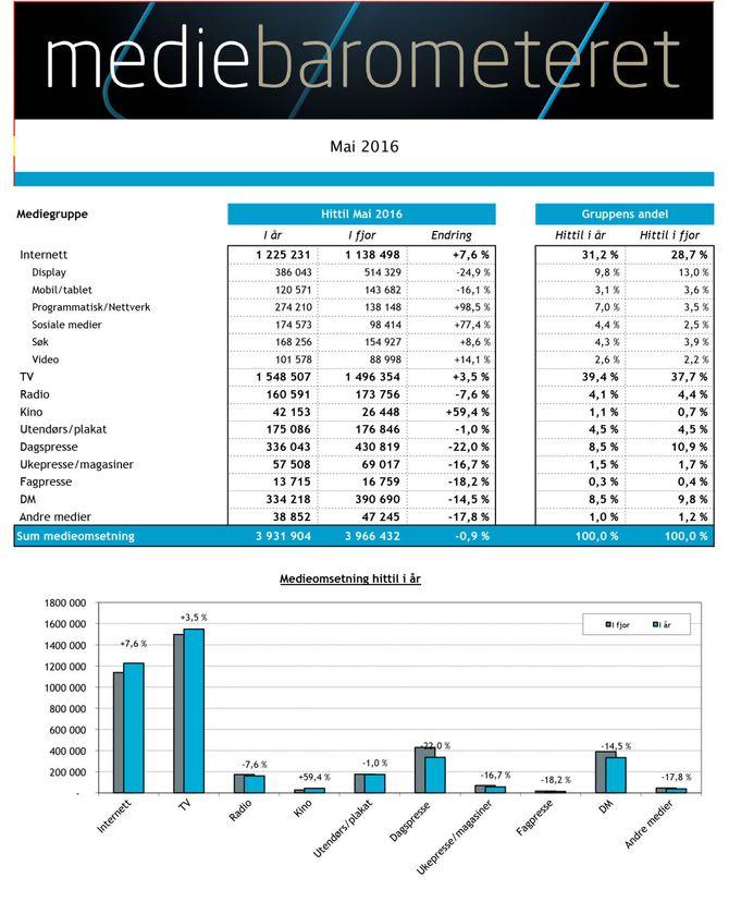Mediebarometeret viser utviklingen for reklameomsetningen som går gjennom mediebyråene. Her per utgangen av mai 2016.