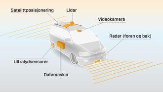 Førerløse biler er avhengige av sensorer som kan mate datamaskinen med data om omverdenen. Lidar står for light detection and ranging, og brukes til å måle avstanden til fysiske objekter. Det gjøre ved å sende ut lys, og måle refleksjonene.