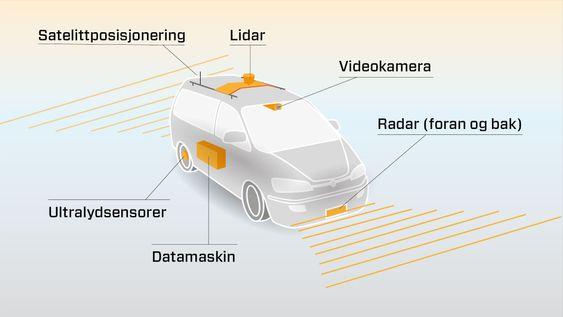 Førerløse biler er avhengige av sensorer som kan mate datamaskinen med data om omverdenen.