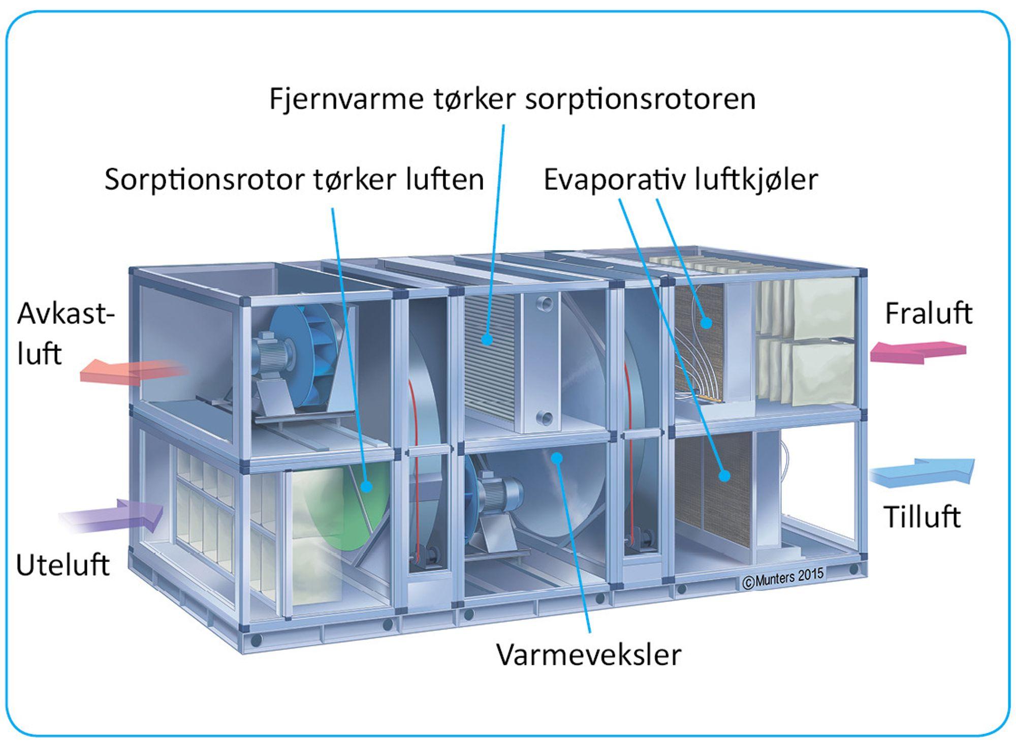 Slik fungerer sorptiv kjøling: Uteluften renses. Så tørkes den i en varmegjenvinner. Uteluften avgir så varme til avtrekksluft i en varmegjenvinner. Deretter kjøles uteluften ned ved hjelp av vannmolekyler.