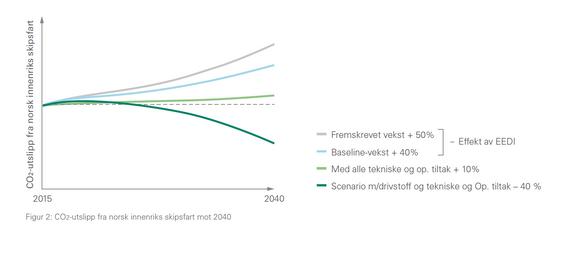 CO2-utslipp fra norsk innenriks skipstrafikk. Grafen viser utvikling avhengig av hvilke tiltak som settes inn.