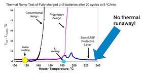 Grafen viser hvordan ulike litiumsvovelbatterier håndterer ekstern temperaturpåvirkning.