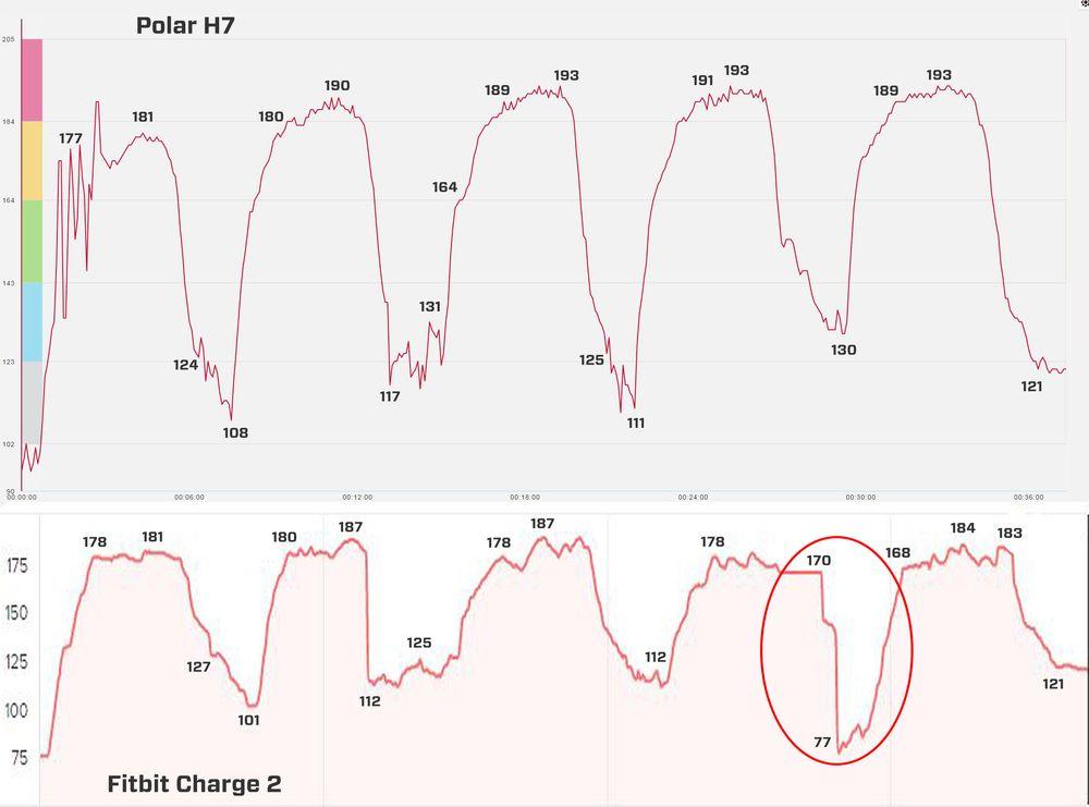Polar H7 vs Fitbit Charge 2. I den røde ringen kan du se hvor Charge 2 falt ut litt.