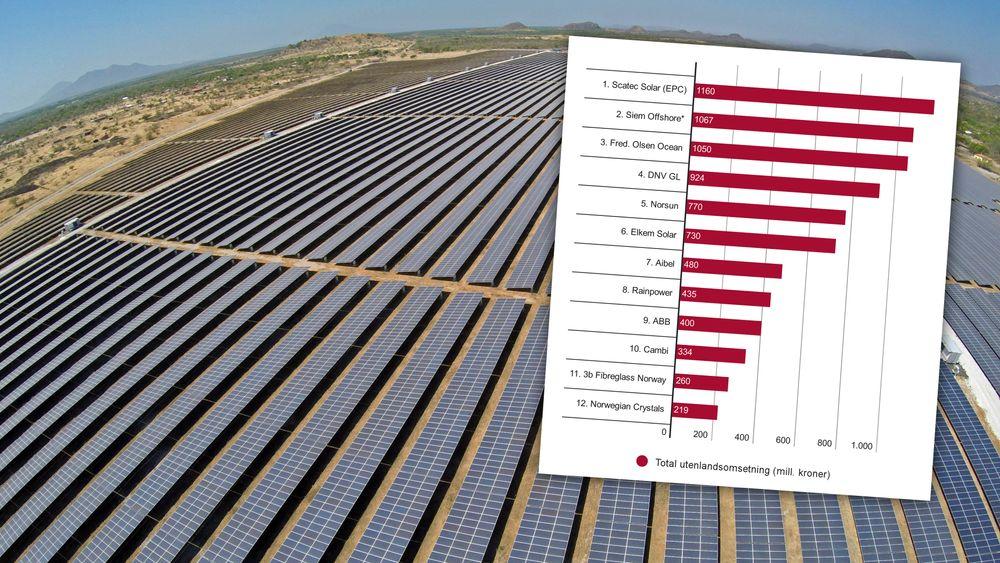 Denne solparken i Honduras har vært med på å løfte norske Scatec Solar opp på listen over Norges største fornybarleverandører.