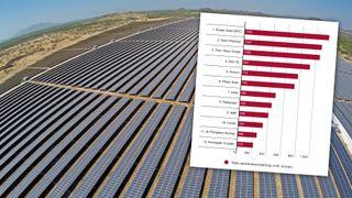 Det norske selskapet bygger og driver solparker i fjerne strøk – i fjor omsatte de for over en milliard