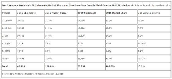 IDCs foreløpige tall for pc-markedet i årets tredje kvartal.