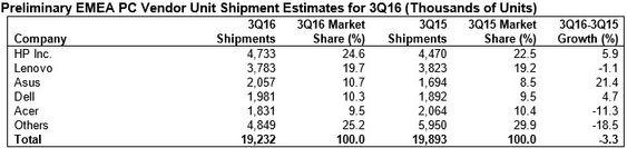 Gartners foreløpige tall for det europeiske pc-markedet i årets tredje kvartal.