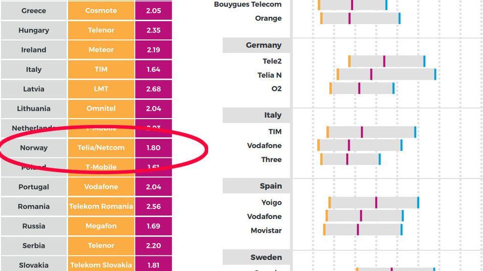 Den nye rapporten sender nok et skudd for baugen til Telenor, og fastslår at Telia har det raskeste nettet i Norge.