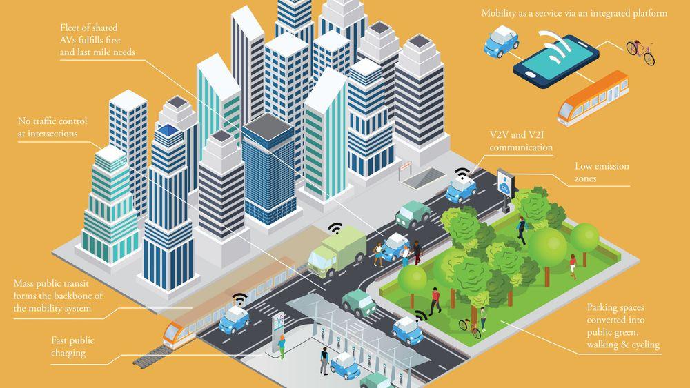 Fremtidsbyen er så nærme som 2030, og har lite utslipp fra transport, og en stor del avanserte, selvkjørende elbiler.