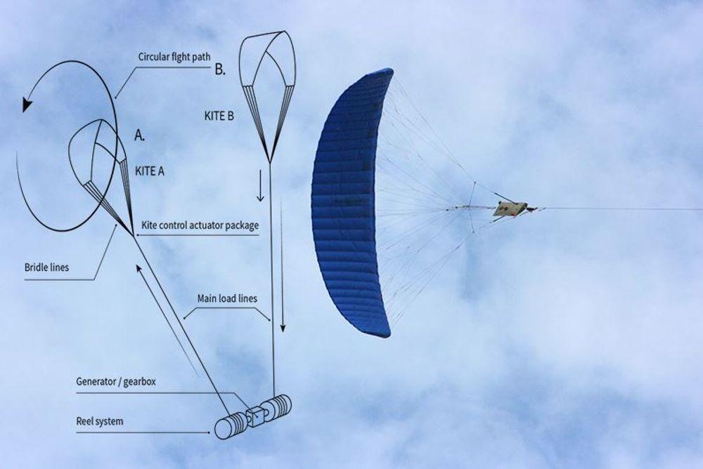 KPS' drager løftes med vinden, og driver en turbin på bakken som genererer strøm.