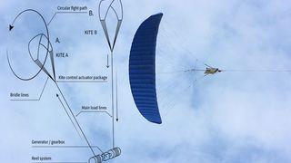 Nordmenn jobber med å reise verdens første flyvende vindpark. Nå kan de bli slått på målstreken