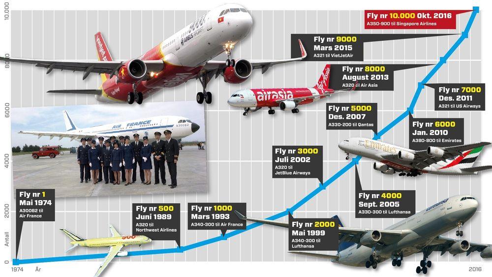 Airbus har kunnet feire runde tall hyppigere de siste årene enn i starten.