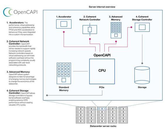 Skisse som beskriver OpenCAPI i en server.