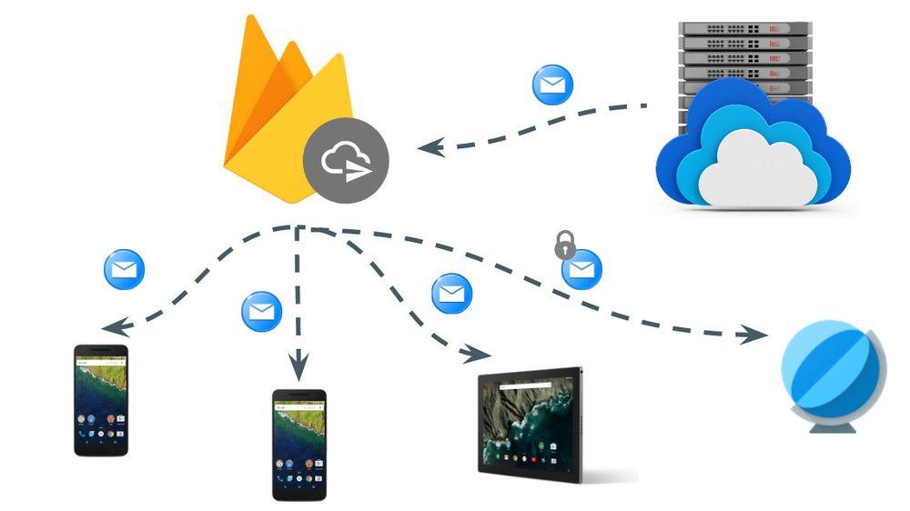 Firebase Cloud Messaging-tjenesten til Google støtter nå webapplikasjoner, i tillegg til mobilapper for Android og iOS.